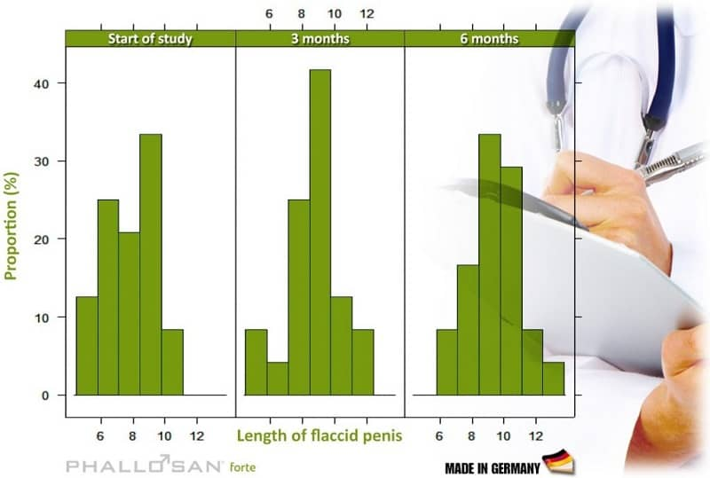 phallosan-forte-clinical-study